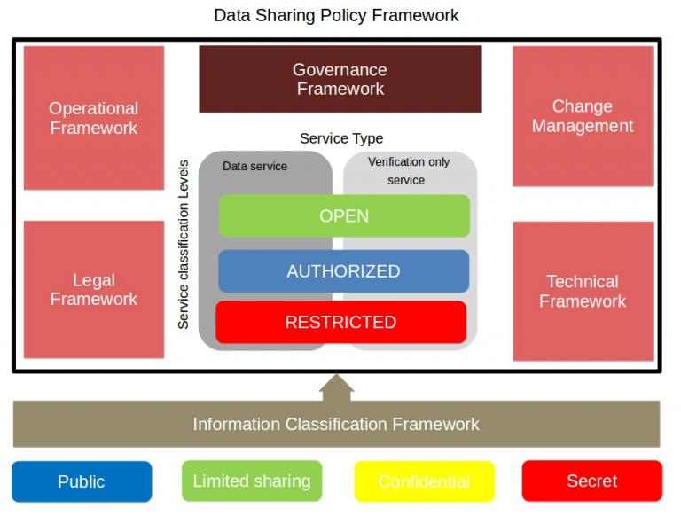 Data-sharing-policy-framework-768x582.pn